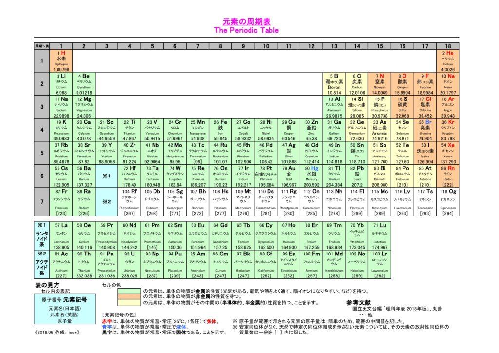 元素周期表_2